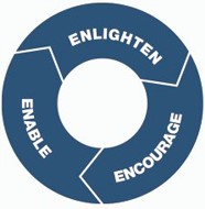 Part 1 - Enlighten, enable, encourage